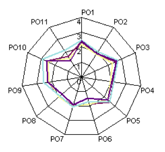 Example Spider Chart Representation of Engagement Change Over Time Across 11 Domain Areas